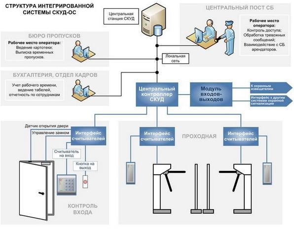 Структура системы СКУД